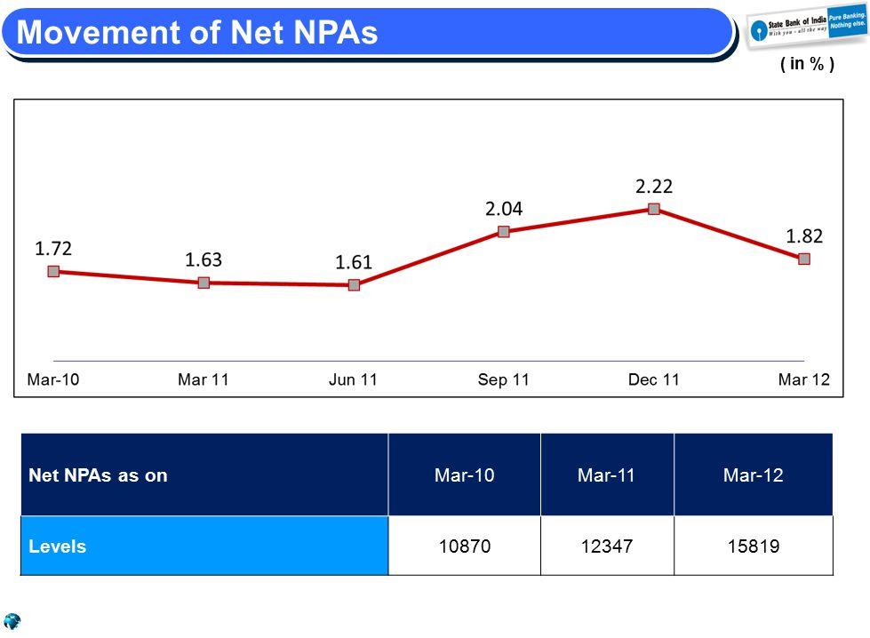 Movement of Net NPAs ( in % ) Net NPAs as onMar-10Mar-11Mar-12 Levels108701234715819