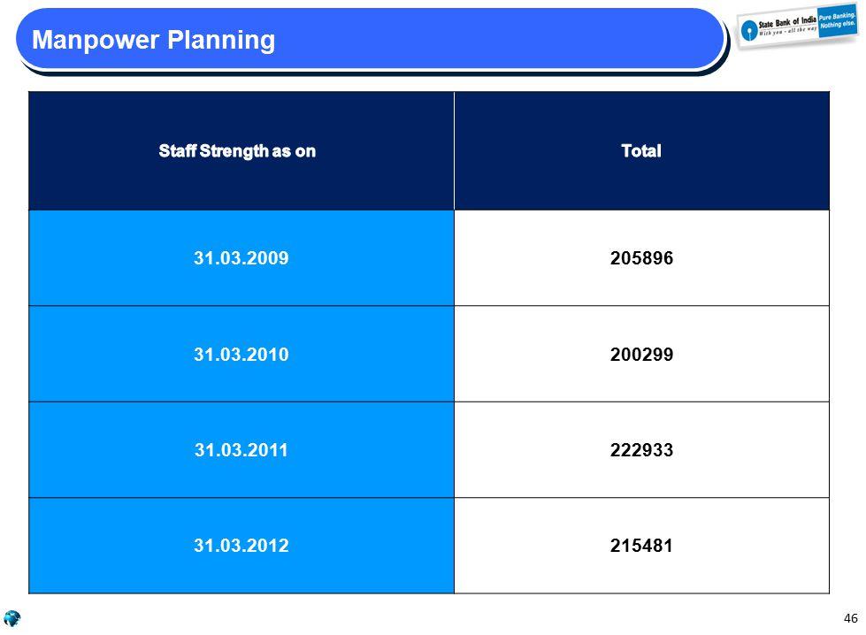 46 Manpower Planning 31.03.2009205896 31.03.2010200299 31.03.2011222933 31.03.2012215481