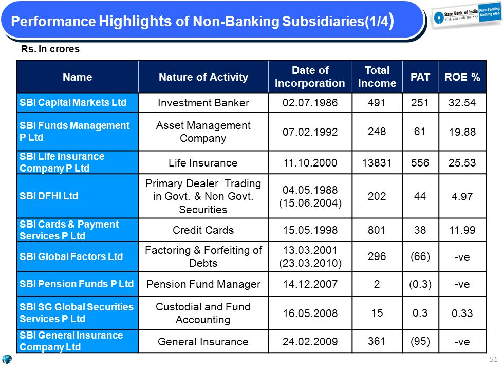 Performance Highlights of Non-Banking Subsidiaries(1/4 ) 51 NameNature of Activity Date of Incorporation Total Income PATROE % SBI Capital Markets Ltd Investment Banker02.07.1986 491251 32.54 SBI Funds Management P Ltd Asset Management Company 07.02.1992 24861 19.88 SBI Life Insurance Company P Ltd Life Insurance11.10.2000 13831556 25.53 SBI DFHI Ltd Primary Dealer Trading in Govt.