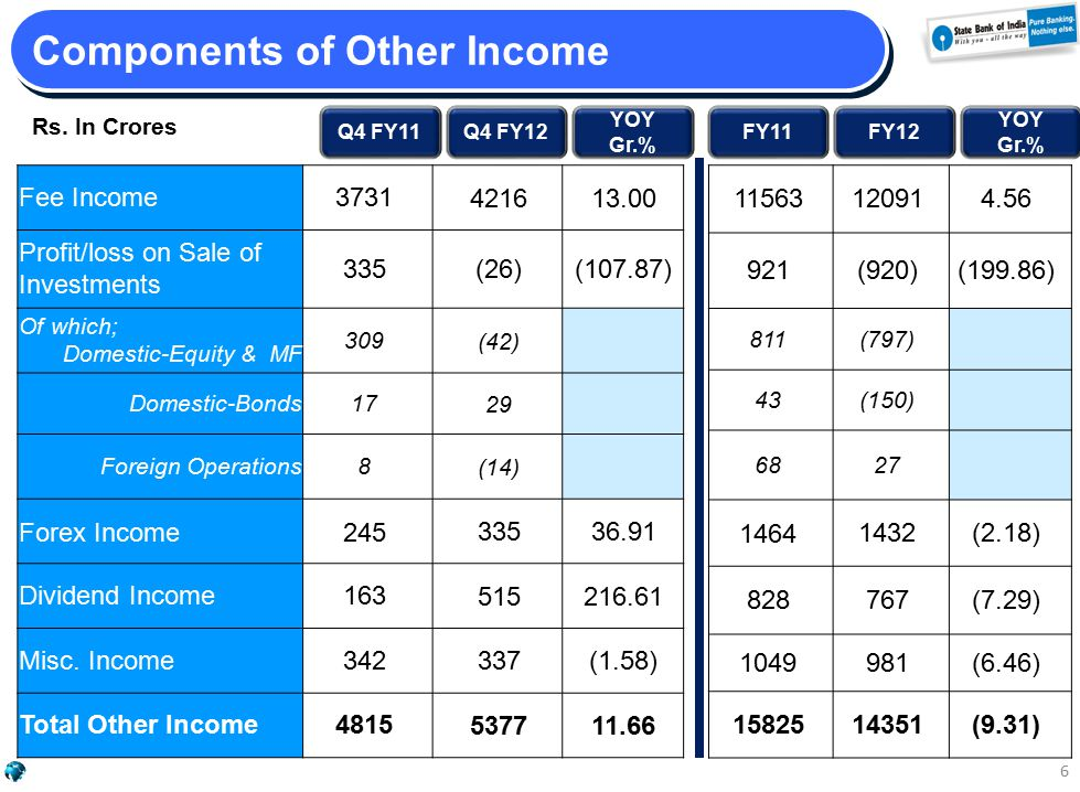 Q4 FY11Q4 FY12 YOY Gr.% FY11FY12 YOY Gr.% Fee Income3731 421613.00 Profit/loss on Sale of Investments 335 (26)(107.87) Of which; Domestic-Equity & MF 309 (42) Domestic-Bonds17 29 Foreign Operations8 (14) Forex Income245 33536.91 Dividend Income163 515216.61 Misc.