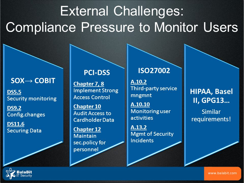 External Challenges: Compliance Pressure to Monitor Users SOX → COBIT DS5.5 Security monitoring DS9.2 Config.changes DS11.6 Securing Data PCI-DSS Chap