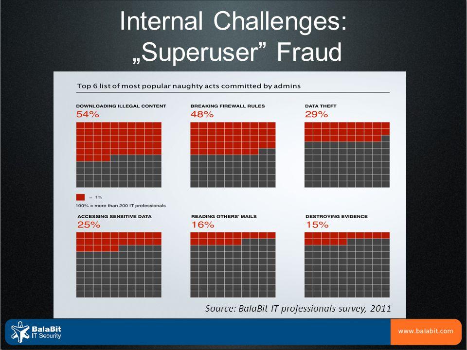 "Internal Challenges: ""Superuser"" Fraud Source: BalaBit IT professionals survey, 2011"