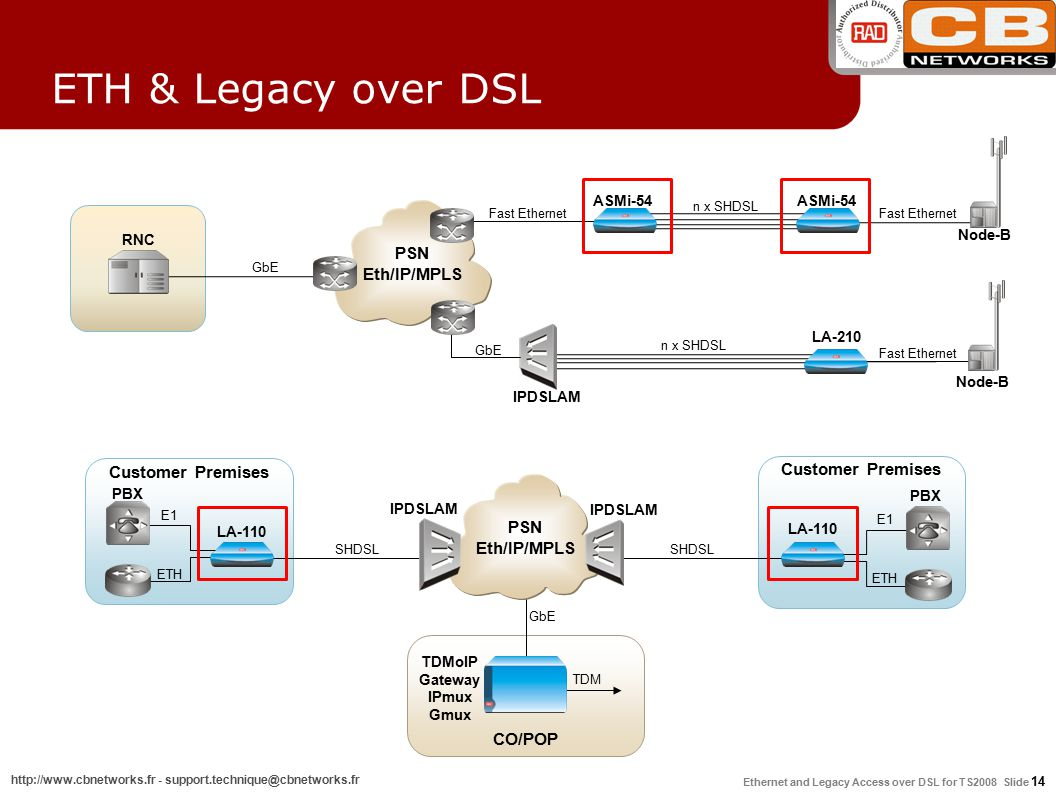 Ethernet and Legacy Access over DSL for TS2008 Slide 14 http://www.cbnetworks.fr - support.technique@cbnetworks.fr Customer Premises IPDSLAM PBX E1 LA-110 ETH CO/POP TDMoIP Gateway IPmux Gmux GbE TDM Customer Premises PBX E1 LA-110 ETH SHDSL IPDSLAM SHDSL PSN Eth/IP/MPLS RNC IPDSLAM ASMi-54 LA-210 Node-B PSN Eth/IP/MPLS n x SHDSL GbE Fast Ethernet ETH & Legacy over DSL