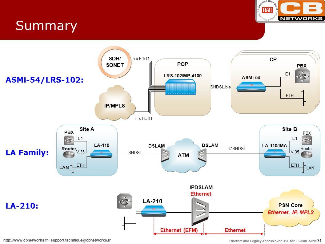 Ethernet and Legacy Access over DSL for TS2008 Slide 31 http://www.cbnetworks.fr - support.technique@cbnetworks.fr Summary LA Family: DSLAM SHDSL DSLAM LA-110 Site A E1 V.35 Router PBX LAN LA-110/IMA Router PBX LAN ETH 4*SHDSL ATM E1 V.35 ETH Site B LA-210: PSN Core Ethernet, IP, MPLS IPDSLAM Ethernet Ethernet (EFM)Ethernet LA-210 ASMi-54/LRS-102: CP PBX POP SHDSL.bis n x FETH n x E1/T1 E1 SDH/ SONET ETH ASMi-54 LRS-102/MP-4100 IP/MPLS