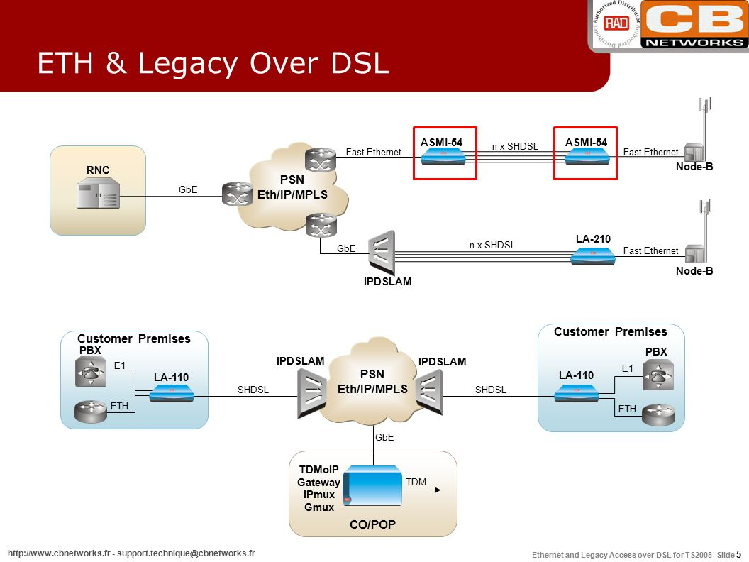 Ethernet and Legacy Access over DSL for TS2008 Slide 5 http://www.cbnetworks.fr - support.technique@cbnetworks.fr Customer Premises IPDSLAM PBX E1 LA-110 ETH CO/POP TDMoIP Gateway IPmux Gmux GbE TDM Customer Premises PBX E1 LA-110 ETH SHDSL IPDSLAM SHDSL PSN Eth/IP/MPLS RNC IPDSLAM ASMi-54 LA-210 Node-B PSN Eth/IP/MPLS n x SHDSL Fast Ethernet GbE Fast Ethernet ETH & Legacy Over DSL