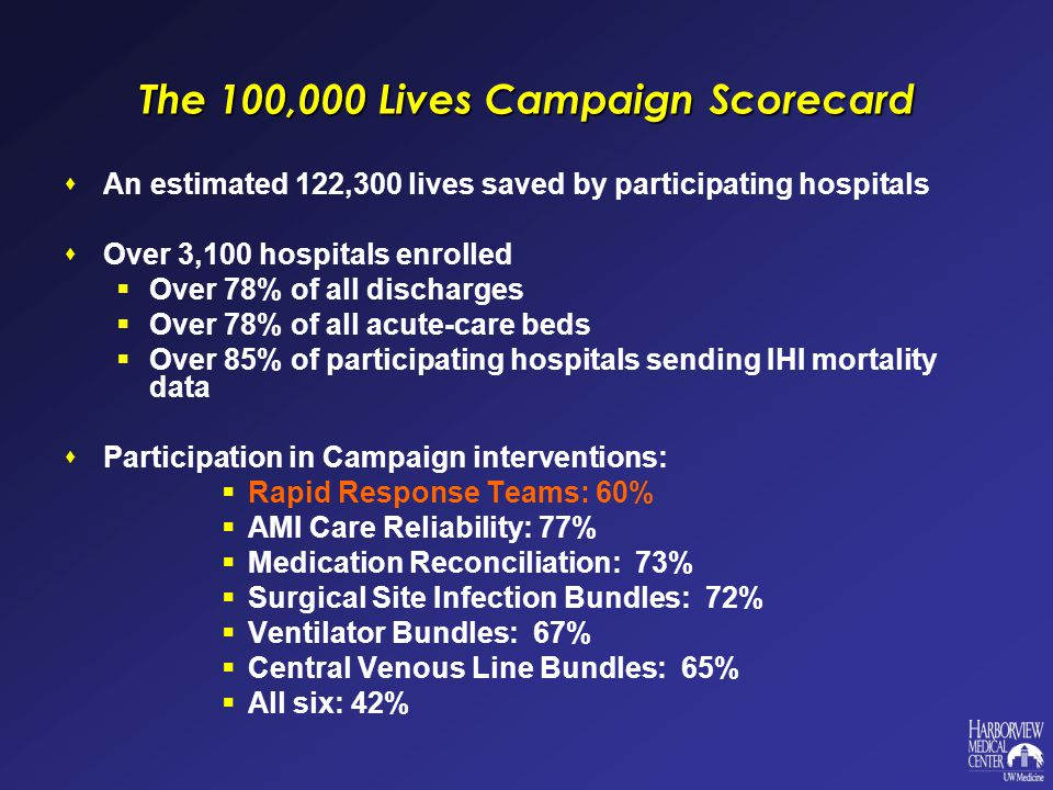 The 100,000 Lives Campaign Scorecard  An estimated 122,300 lives saved by participating hospitals  Over 3,100 hospitals enrolled  Over 78% of all discharges  Over 78% of all acute-care beds  Over 85% of participating hospitals sending IHI mortality data  Participation in Campaign interventions:  Rapid Response Teams: 60%  AMI Care Reliability: 77%  Medication Reconciliation: 73%  Surgical Site Infection Bundles: 72%  Ventilator Bundles: 67%  Central Venous Line Bundles: 65%  All six: 42%
