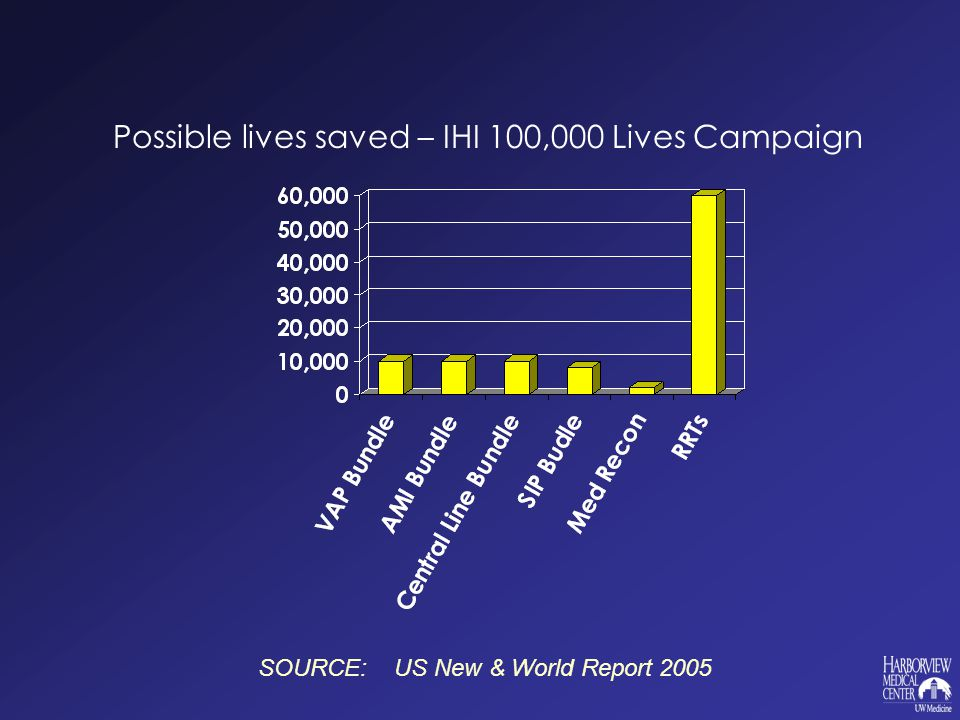 Possible lives saved – IHI 100,000 Lives Campaign SOURCE: US New & World Report 2005