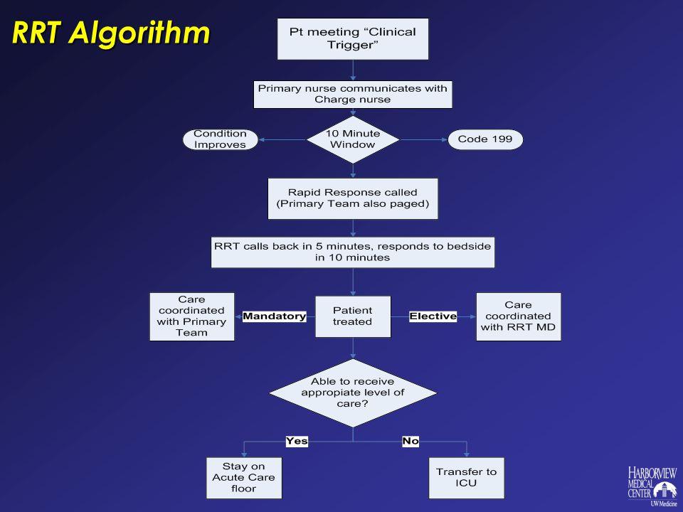 RRT Algorithm