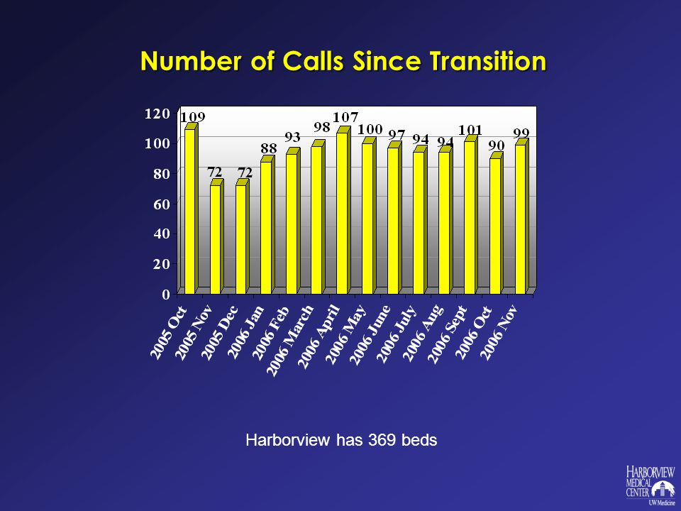 Number of Calls Since Transition Harborview has 369 beds