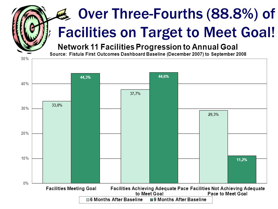 Over Three-Fourths (88.8%) of Facilities on Target to Meet Goal!