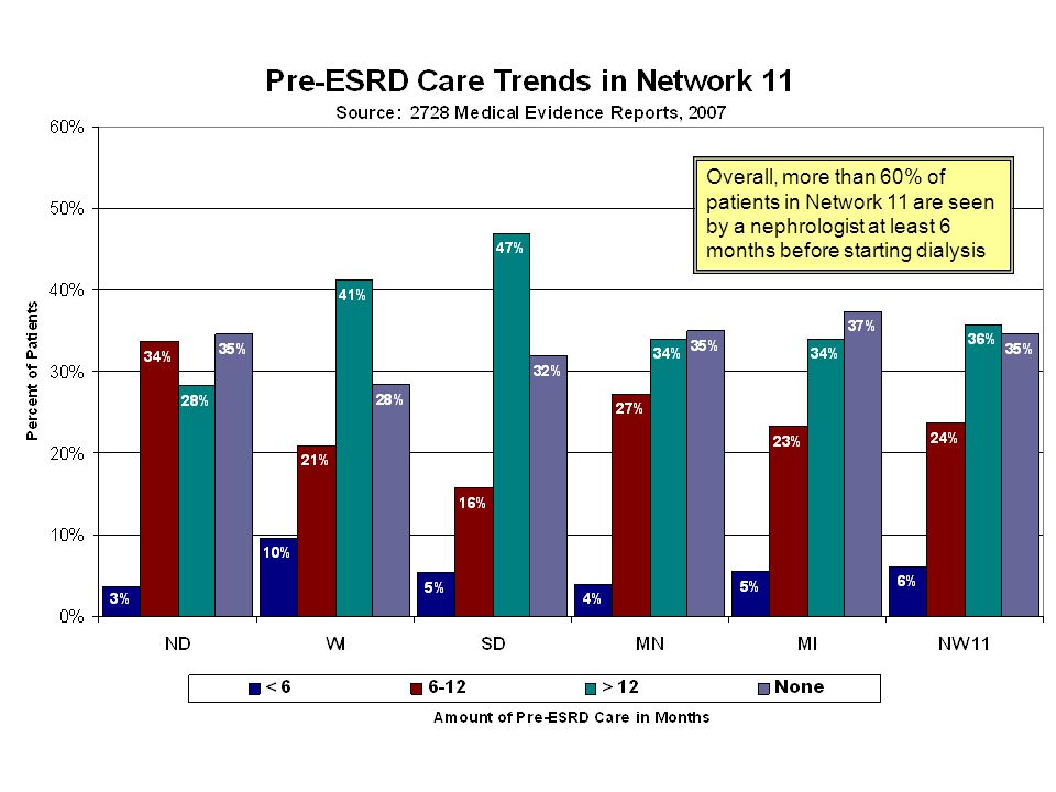 Overall, more than 60% of patients in Network 11 are seen by a nephrologist at least 6 months before starting dialysis