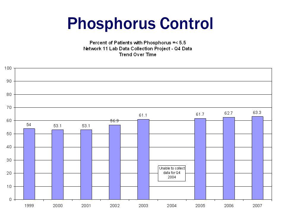 Phosphorus Control
