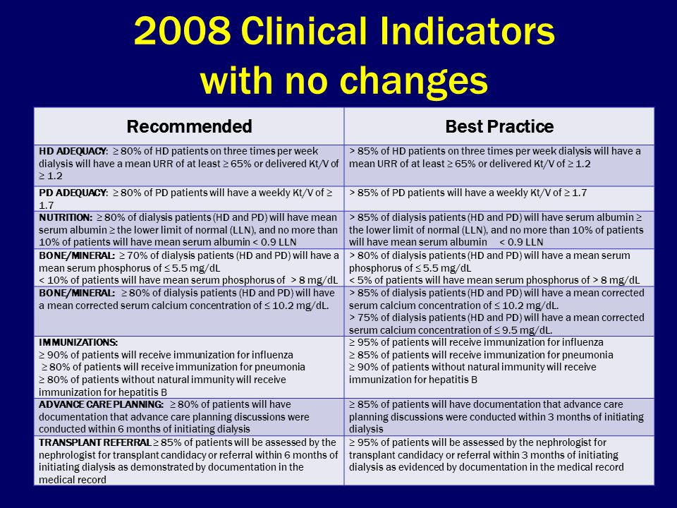 2008 Clinical Indicators with no changes RecommendedBest Practice HD ADEQUACY:  80% of HD patients on three times per week dialysis will have a mean URR of at least  65% or delivered Kt/V of  1.2 > 85% of HD patients on three times per week dialysis will have a mean URR of at least  65% or delivered Kt/V of  1.2 PD ADEQUACY:  80% of PD patients will have a weekly Kt/V of  1.7 > 85% of PD patients will have a weekly Kt/V of  1.7 NUTRITION:  80% of dialysis patients (HD and PD) will have mean serum albumin  the lower limit of normal (LLN), and no more than 10% of patients will have mean serum albumin < 0.9 LLN > 85% of dialysis patients (HD and PD) will have serum albumin  the lower limit of normal (LLN), and no more than 10% of patients will have mean serum albumin < 0.9 LLN BONE/MINERAL:  70% of dialysis patients (HD and PD) will have a mean serum phosphorus of  5.5 mg/dL 8 mg/dL > 80% of dialysis patients (HD and PD) will have a mean serum phosphorus of  5.5 mg/dL 8 mg/dL BONE/MINERAL:  80% of dialysis patients (HD and PD) will have a mean corrected serum calcium concentration of  10.2 mg/dL.