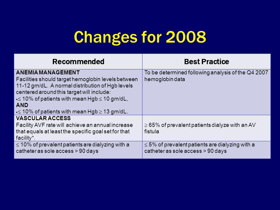 Changes for 2008 RecommendedBest Practice ANEMIA MANAGEMENT Facilities should target hemoglobin levels between gm/dL.