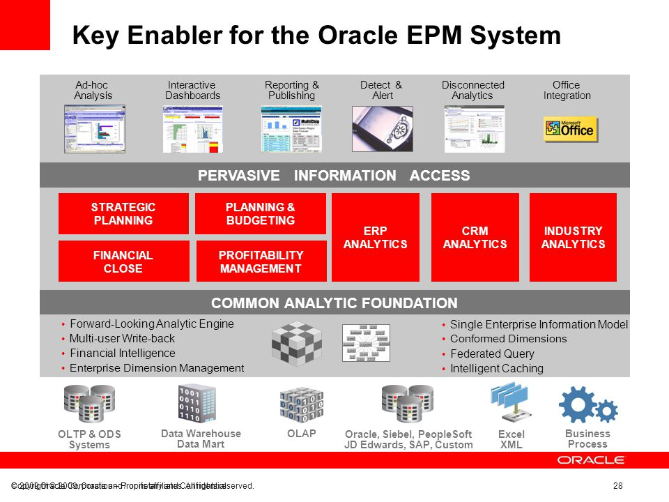 © 2009 Oracle Corporation – Proprietary and Confidential Copyright © 2009, Oracle and / or its affiliates. All rights reserved. 28 Key Enabler for the