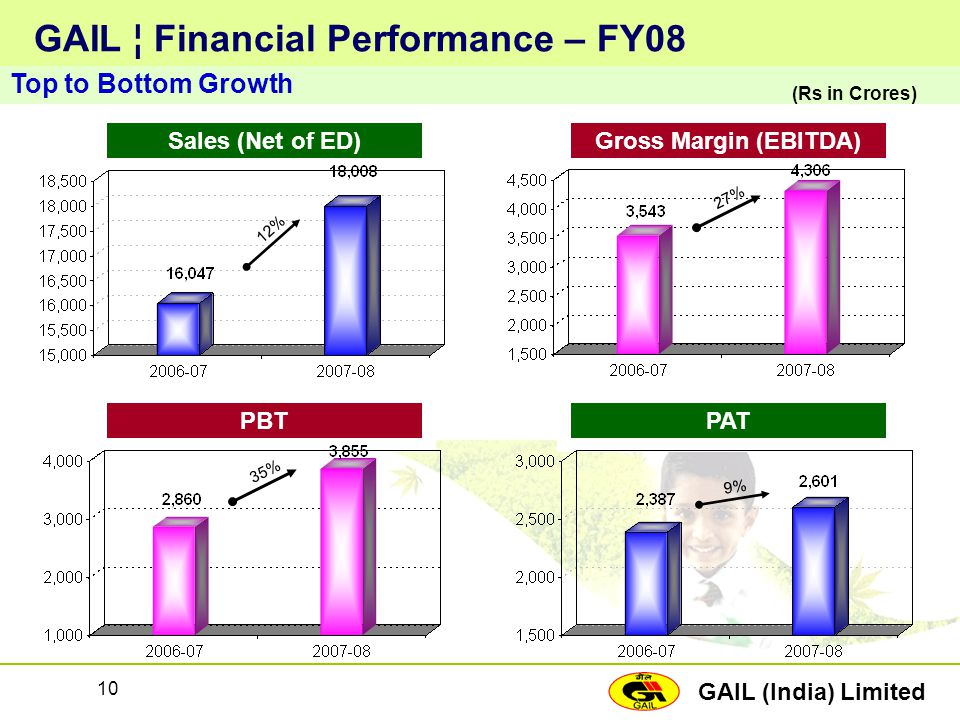 GAIL (India) Limited 10 GAIL ¦ Financial Performance – FY08 Top to Bottom Growth Sales (Net of ED) 12% Gross Margin (EBITDA) 27% PBT 35% PAT 9% (Rs in