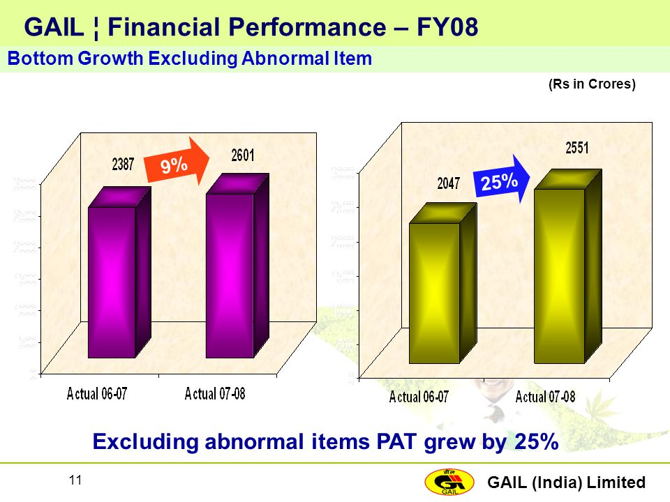 GAIL (India) Limited 11 GAIL ¦ Financial Performance – FY08 Bottom Growth Excluding Abnormal Item (Rs in Crores) 25% 9% Excluding abnormal items PAT g
