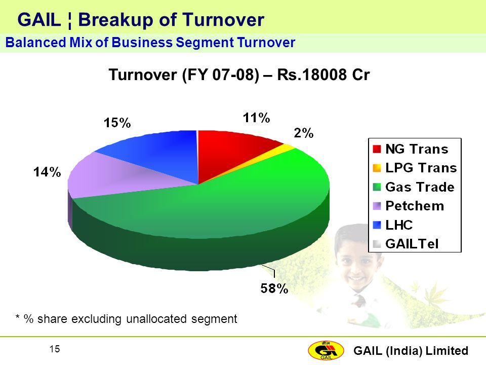 GAIL (India) Limited 15 GAIL ¦ Breakup of Turnover Balanced Mix of Business Segment Turnover Turnover (FY 07-08) – Rs.18008 Cr * % share excluding una
