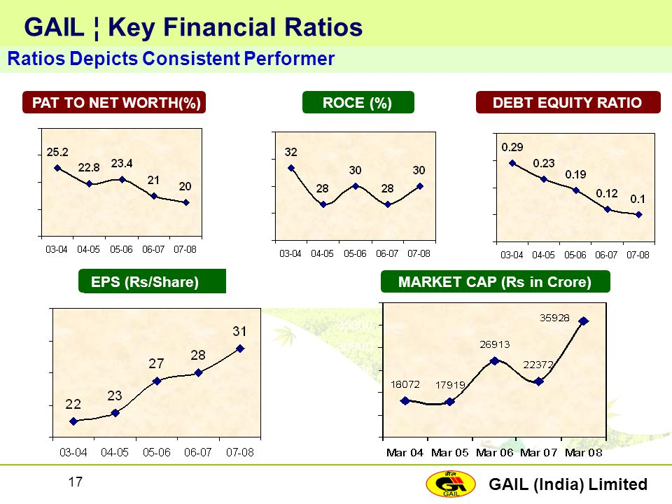 GAIL (India) Limited 17 GAIL ¦ Key Financial Ratios Ratios Depicts Consistent Performer EPS (Rs/Share)MARKET CAP (Rs in Crore) PAT TO NET WORTH(%)ROCE