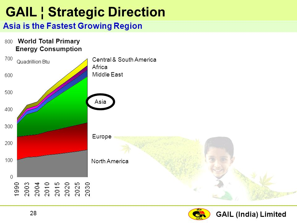 GAIL (India) Limited 28 GAIL ¦ Strategic Direction Asia is the Fastest Growing Region North America Europe Asia Middle East Africa Central & South Ame