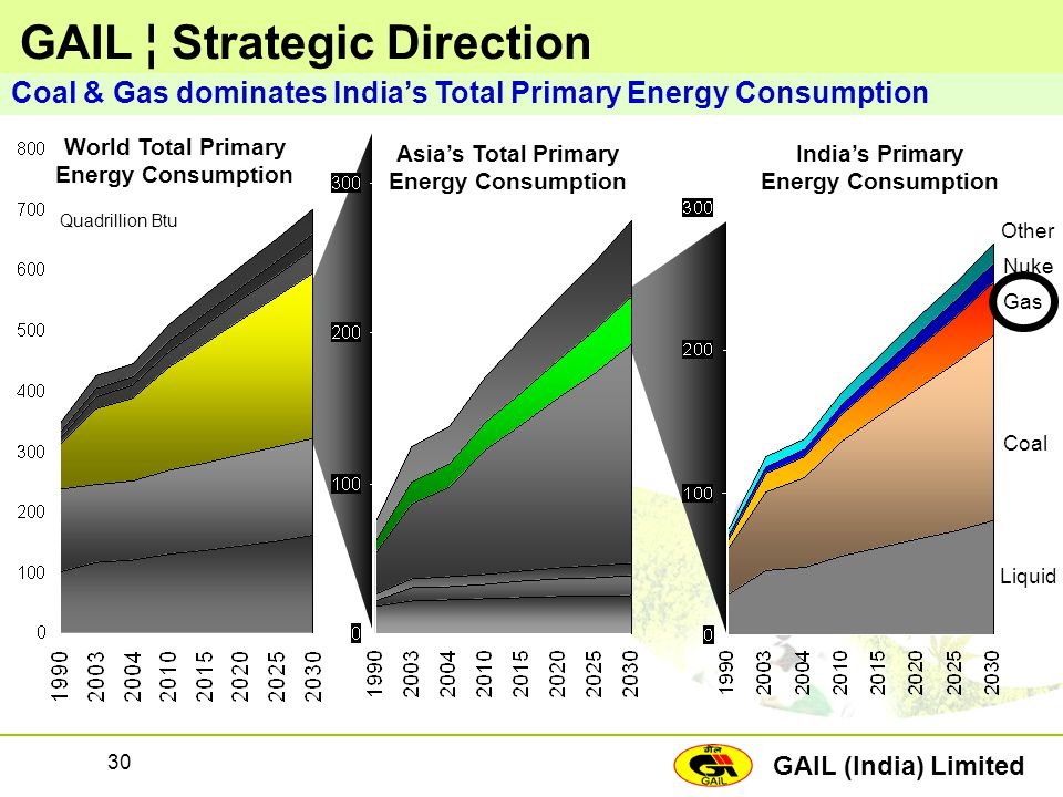 GAIL (India) Limited 30 GAIL ¦ Strategic Direction Coal & Gas dominates India's Total Primary Energy Consumption Quadrillion Btu World Total Primary E