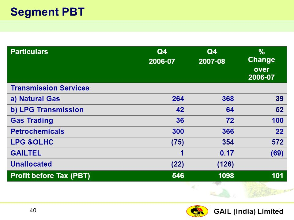 GAIL (India) Limited 40 Segment PBT ParticularsQ4 2006-07 Q4 2007-08 % Change over 2006-07 Transmission Services a) Natural Gas26436839 b) LPG Transmi