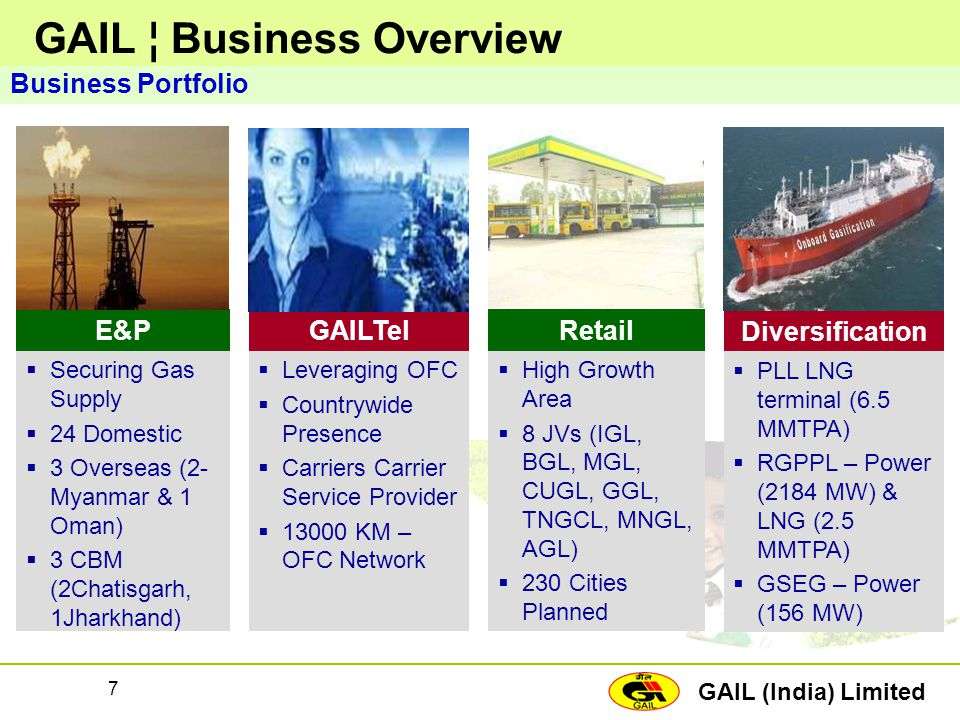 GAIL (India) Limited 7 Business Portfolio  Leveraging OFC  Countrywide Presence  Carriers Carrier Service Provider  13000 KM – OFC Network GAILTel