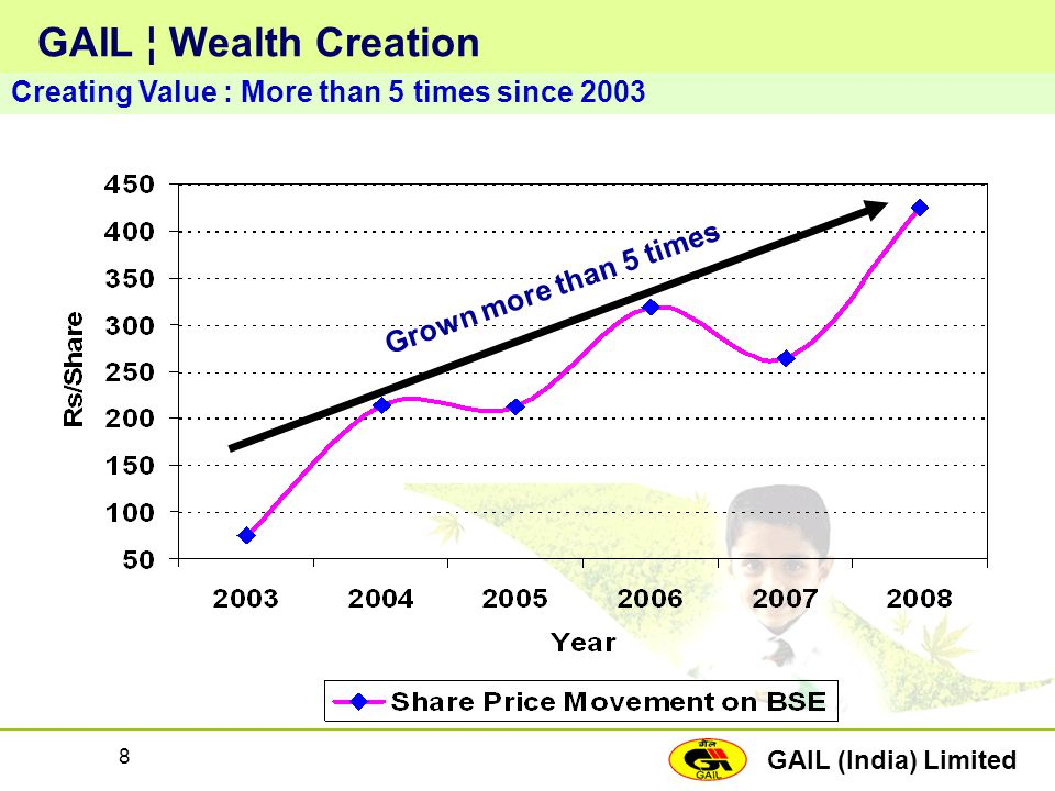 GAIL (India) Limited 8 GAIL ¦ Wealth Creation Creating Value : More than 5 times since 2003 Grown more than 5 times