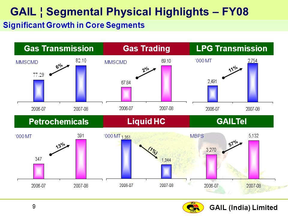 GAIL (India) Limited 9 GAIL ¦ Segmental Physical Highlights – FY08 Significant Growth in Core Segments Gas Transmission MMSCMD 6% Gas Trading MMSCMD 2