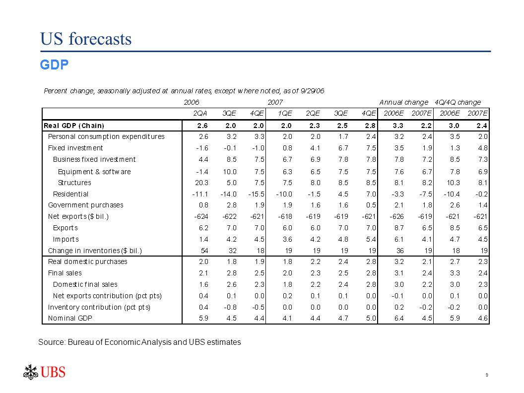 9 US forecasts GDP Source: Bureau of Economic Analysis and UBS estimates