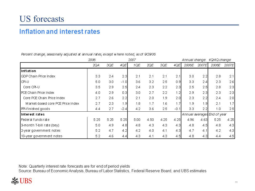 11 US forecasts Inflation and interest rates Note: Quarterly interest rate forecasts are for end of period yields Source: Bureau of Economic Analysis, Bureau of Labor Statistics, Federal Reserve Board, and UBS estimates