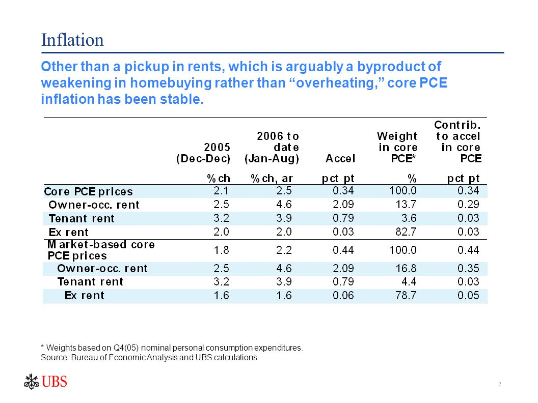 7 Inflation Other than a pickup in rents, which is arguably a byproduct of weakening in homebuying rather than overheating, core PCE inflation has been stable.