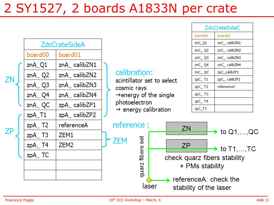 slide 1118 th DCS Workshop – March, 6Francesca Poggio 2 SY1527, 2 boards A1833N per crate ZdcCrateSideA board00board01 znA_Q1znA_ calibZN1 znA_ Q2znA_ calibZN2 znA_ Q3znA_ calibZN3 znA_ Q4znA_ calibZN4 znA_ QCzpA_ calibZP1 zpA_T1zpA_ calibZP2 zpA_ T2referenceA zpA_ T3ZEM1 zpA_ T4ZEM2 zpA_ TC ZdcCrateSideC board00board01 znC_Q1znC_ calibZN1 znC_ Q2znC_ calibZN2 znC_ Q3znC_ calibZN3 znC_ Q4znC_ calibZN4 znC_ QCzpC_calibZP1 zpC_ T1zpC_ calibZP2 zpC_ T2referenceC zpC_ T3 zpC_ T4 zpC_TC ZN ZP calibration: scintillator set to select cosmic rays  energy of the single photoelectron  energy calibration reference : ZEM laser referenceA: check the stability of the laser ZN ZP to Q1,…,QC to T1,…,TC check quarz fibers stability + PMs stability quarz fibers set
