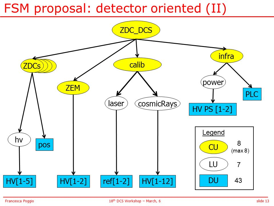 slide 1318 th DCS Workshop – March, 6Francesca Poggio ZP FSM proposal: detector oriented (II) ZDC_DCS ref[1-2] ZEM HV[1-2] ZPZDCs HV[1-5] cosmicRays HV[1-12] pos hv infra HV PS [1-2] calib Legend CU DU LU 8 (max 8) 7 43 PLC power laser