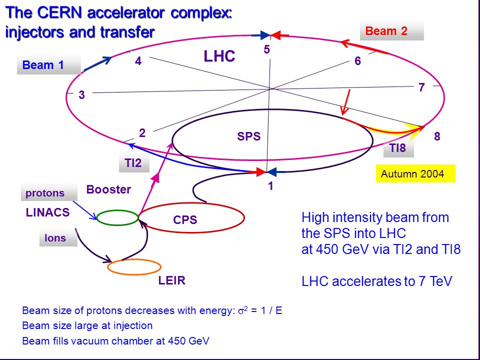 Rüdiger Schmidt - Dezember 2006 12 Autumn 2004 The CERN accelerator complex: injectors and transfer High intensity beam from the SPS into LHC at 450 GeV via TI2 and TI8 LHC accelerates to 7 TeV LEIR CPS SPS Booster LINACS LHC 3 4 5 6 7 8 1 2 TI8 TI2 Ions protons Beam 1 Beam 2 Beam size of protons decreases with energy:  2 = 1 / E Beam size large at injection Beam fills vacuum chamber at 450 GeV