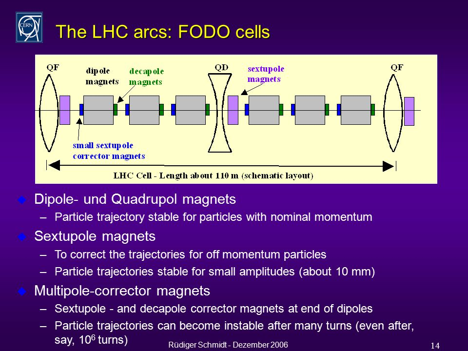 Rüdiger Schmidt - Dezember 2006 14 The LHC arcs: FODO cells u Dipole- und Quadrupol magnets –Particle trajectory stable for particles with nominal momentum u Sextupole magnets –To correct the trajectories for off momentum particles –Particle trajectories stable for small amplitudes (about 10 mm) u Multipole-corrector magnets –Sextupole - and decapole corrector magnets at end of dipoles –Particle trajectories can become instable after many turns (even after, say, 10 6 turns)