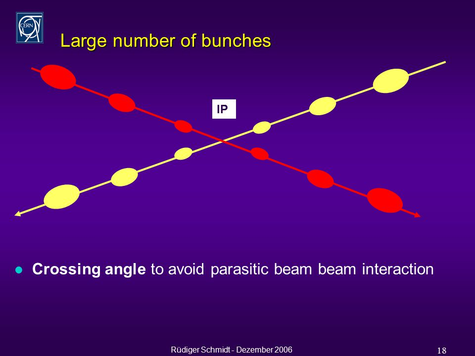 Rüdiger Schmidt - Dezember 2006 18 Large number of bunches IP l Crossing angle to avoid parasitic beam beam interaction