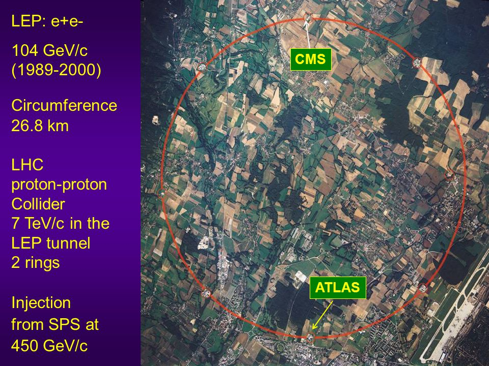 LEP: e+e- 104 GeV/c (1989-2000) Circumference 26.8 km LHC proton-proton Collider 7 TeV/c in the LEP tunnel 2 rings Injection from SPS at 450 GeV/c ATLAS CMS