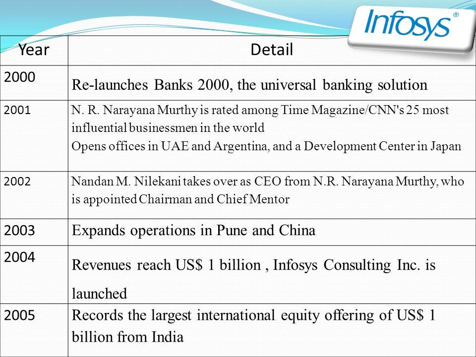 YearDetail 2006  Infosys celebrates 25 years.Revenues : US$ 2 billion.