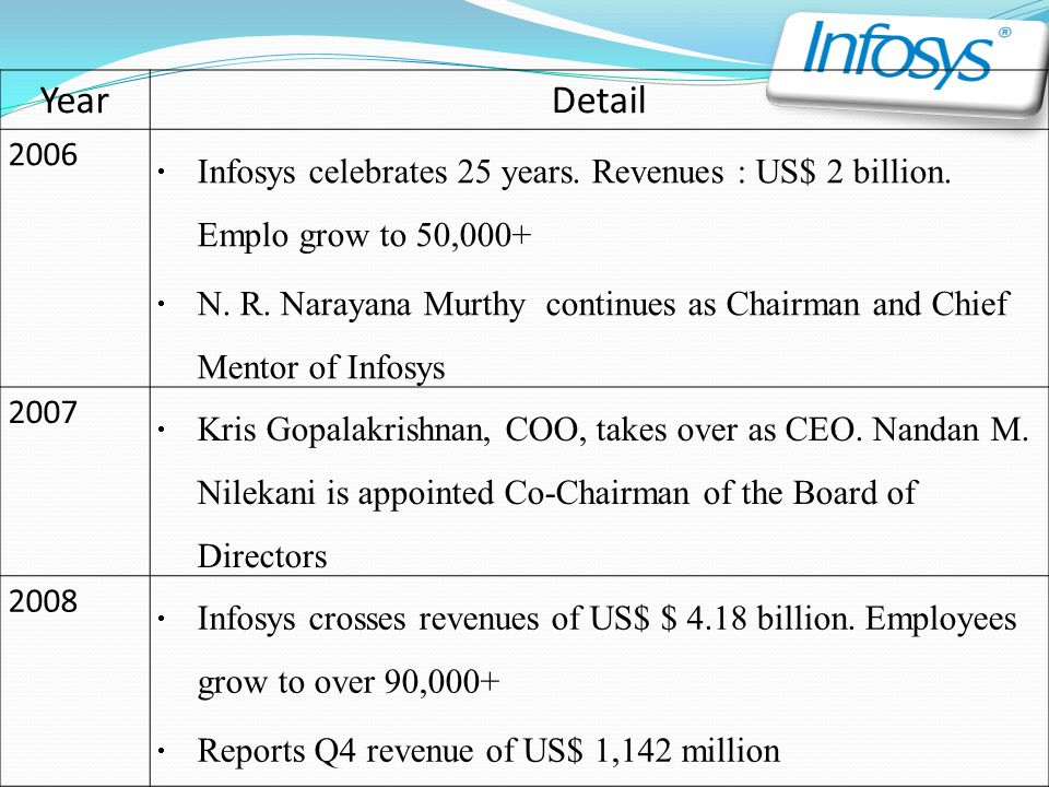 Vision To be a globally respected corporation that provides best-of-breed business solutions, leveraging technology, delivered by best-in-class people. Mission To achieve our objectives in an environment of fairness, honesty, and courtesy towards our clients, employees, vendors and society at large. Values infosys believe that the softest pillow is a clear conscience.