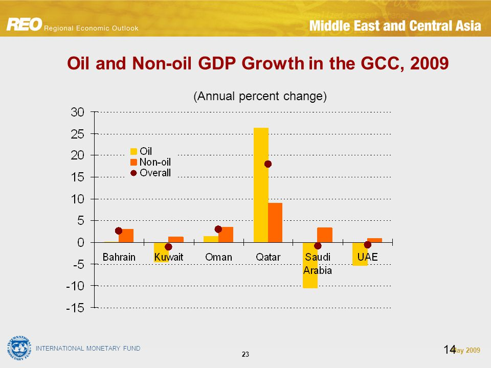 INTERNATIONAL MONETARY FUND May Oil and Non-oil GDP Growth in the GCC, (Annual percent change)
