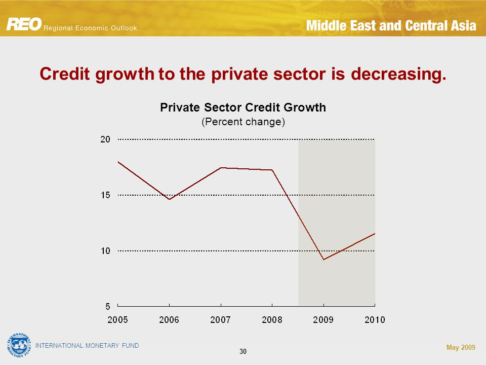 INTERNATIONAL MONETARY FUND May Credit growth to the private sector is decreasing.