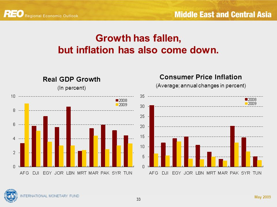 INTERNATIONAL MONETARY FUND May Growth has fallen, but inflation has also come down.