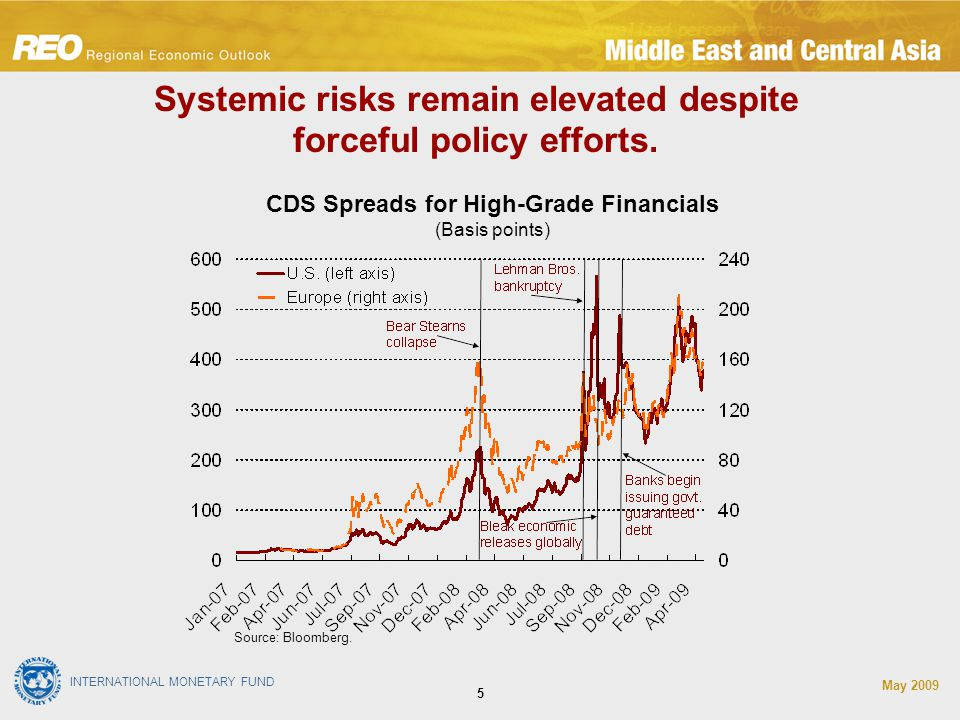 INTERNATIONAL MONETARY FUND May CDS Spreads for High-Grade Financials (Basis points) Systemic risks remain elevated despite forceful policy efforts.