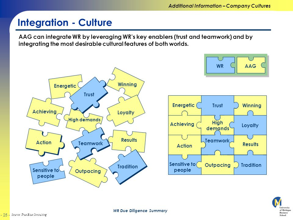 Source: True Blue Consulting WR Due Diligence Summary Integration - Culture Teamwork Trust Energetic Winning AAG can integrate WR by leveraging WR's key enablers (trust and teamwork) and by integrating the most desirable cultural features of both worlds.
