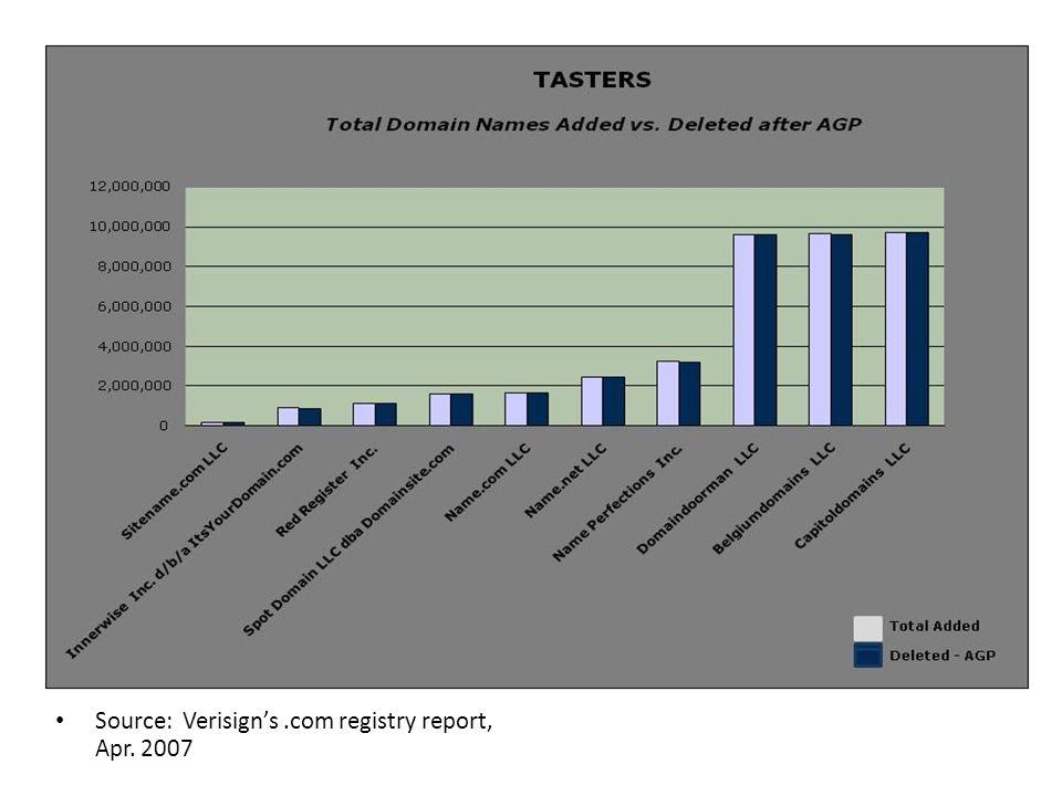 Source: Verisign's.com registry report, Apr. 2007