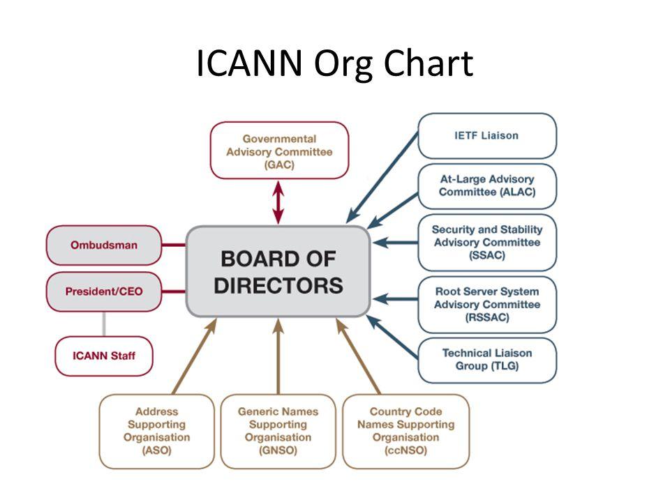 ICANN Org Chart