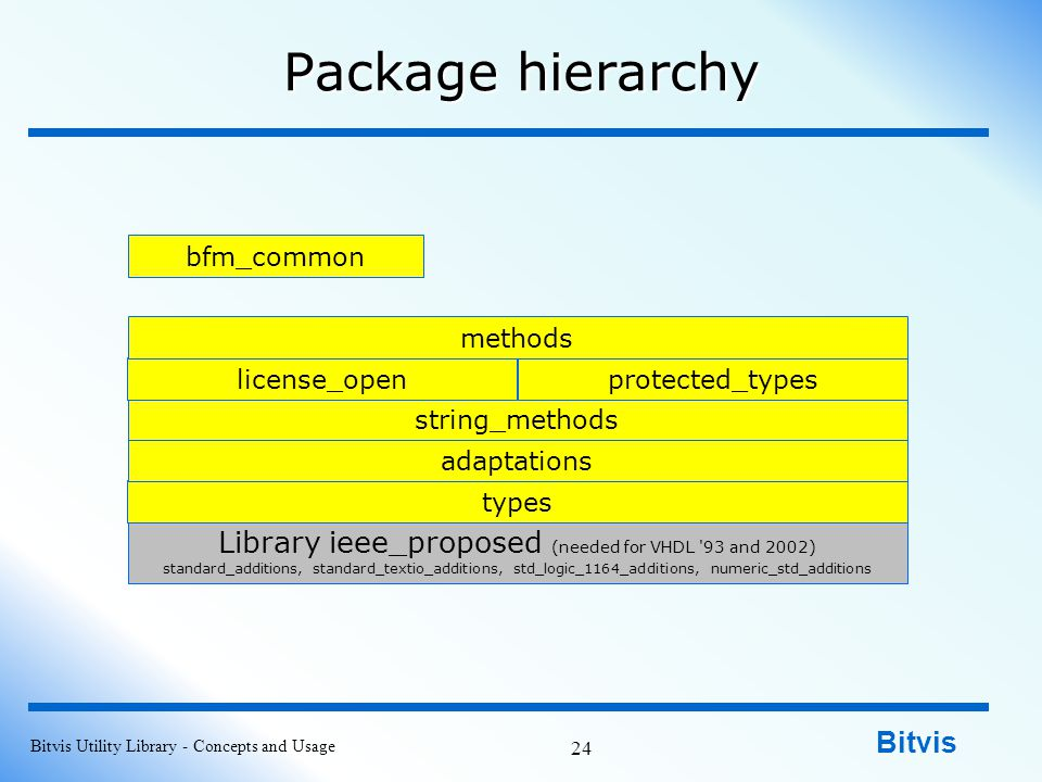 Bitvis Package hierarchy Bitvis Utility Library - Concepts and Usage 24 Library ieee_proposed (needed for VHDL 93 and 2002) standard_additions, standard_textio_additions, std_logic_1164_additions, numeric_std_additions types adaptations string_methods protected_typeslicense_open methods bfm_common