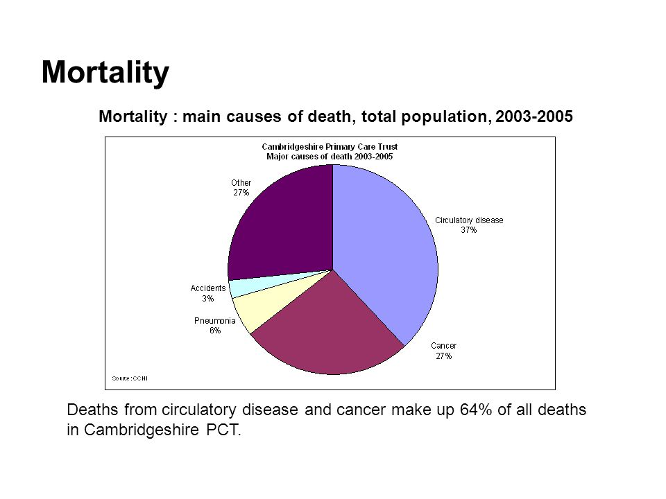 Mortality Mortality : main causes of death, total population, 2003-2005 Deaths from circulatory disease and cancer make up 64% of all deaths in Cambridgeshire PCT.