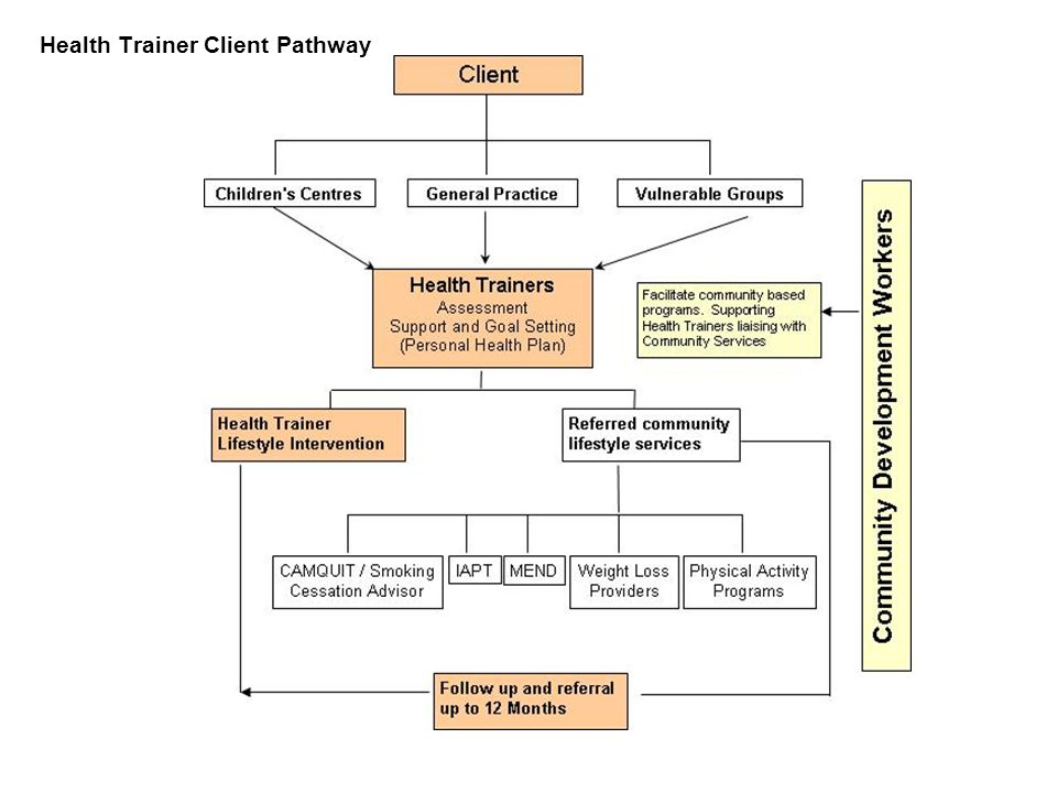 Health Trainer Client Pathway